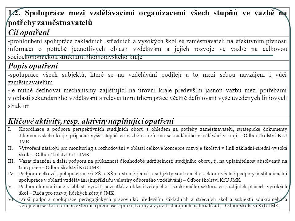 1.2. Spolupráce mezi vzdělávacími organizacemi všech stupňů ve vazbě na potřeby zaměstnavatelů Cíl opatření -prohloubení spolupráce základních, středn