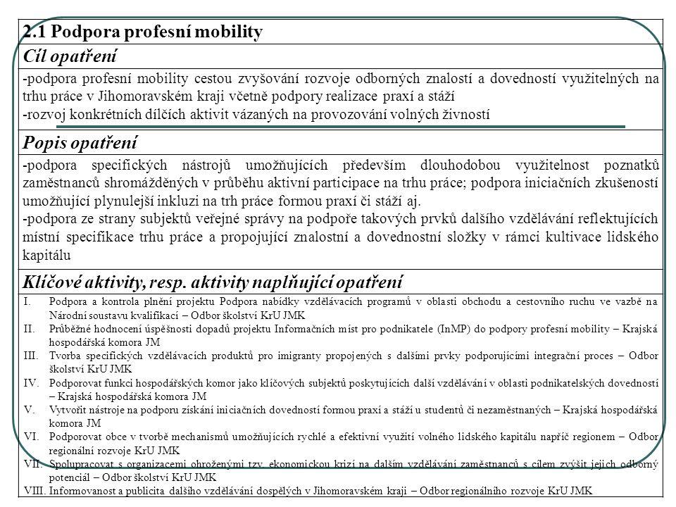 2.1 Podpora profesní mobility Cíl opatření -podpora profesní mobility cestou zvyšování rozvoje odborných znalostí a dovedností využitelných na trhu práce v Jihomoravském kraji včetně podpory realizace praxí a stáží -rozvoj konkrétních dílčích aktivit vázaných na provozování volných živností Popis opatření -podpora specifických nástrojů umožňujících především dlouhodobou využitelnost poznatků zaměstnanců shromážděných v průběhu aktivní participace na trhu práce; podpora iniciačních zkušeností umožňující plynulejší inkluzi na trh práce formou praxí či stáží aj.