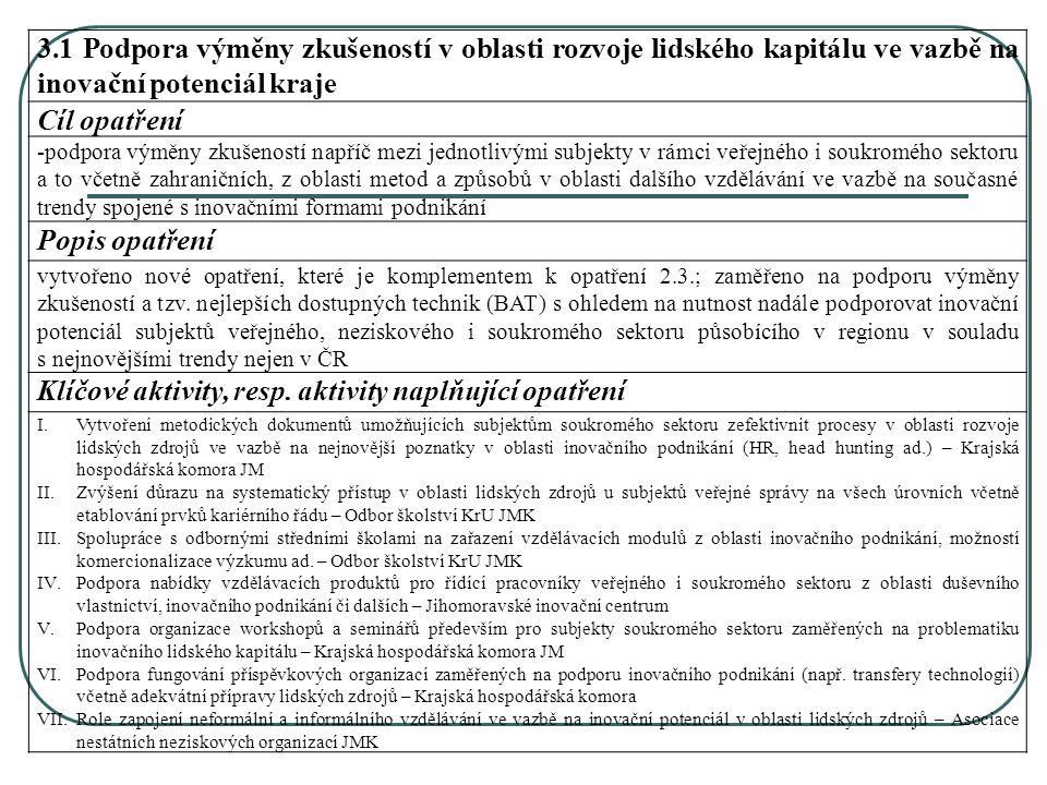 3.1 Podpora výměny zkušeností v oblasti rozvoje lidského kapitálu ve vazbě na inovační potenciál kraje Cíl opatření -podpora výměny zkušeností napříč mezi jednotlivými subjekty v rámci veřejného i soukromého sektoru a to včetně zahraničních, z oblasti metod a způsobů v oblasti dalšího vzdělávání ve vazbě na současné trendy spojené s inovačními formami podnikání Popis opatření vytvořeno nové opatření, které je komplementem k opatření 2.3.; zaměřeno na podporu výměny zkušeností a tzv.
