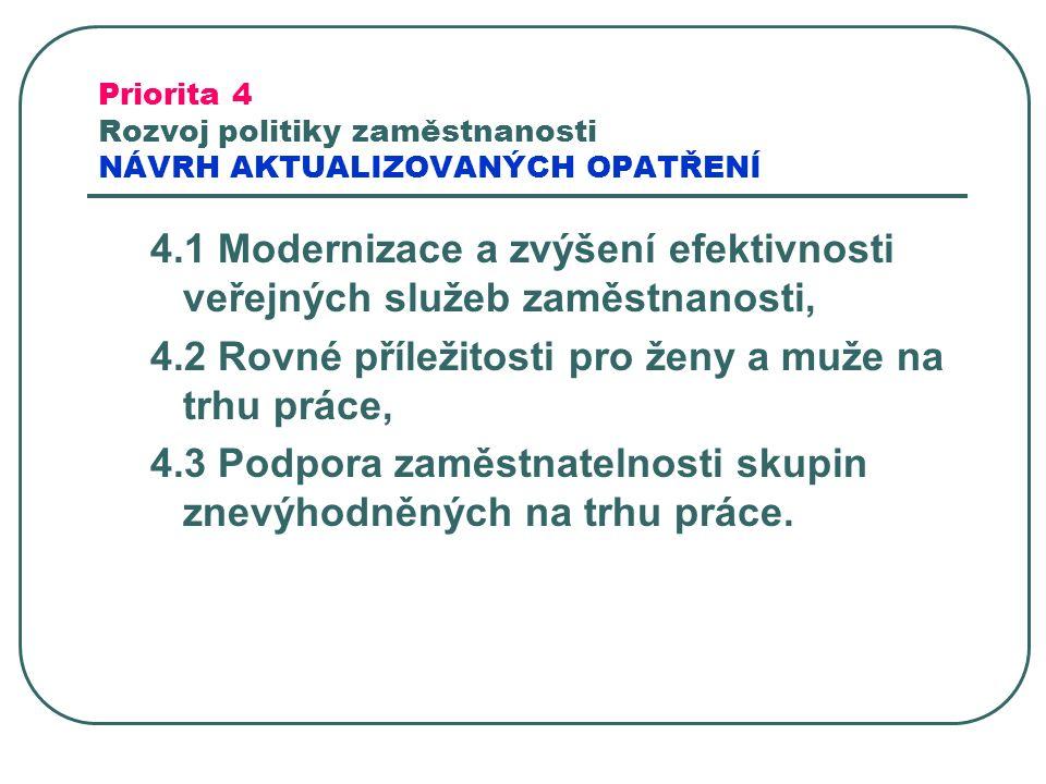 Priorita 4 Rozvoj politiky zaměstnanosti NÁVRH AKTUALIZOVANÝCH OPATŘENÍ 4.1 Modernizace a zvýšení efektivnosti veřejných služeb zaměstnanosti, 4.2 Rov
