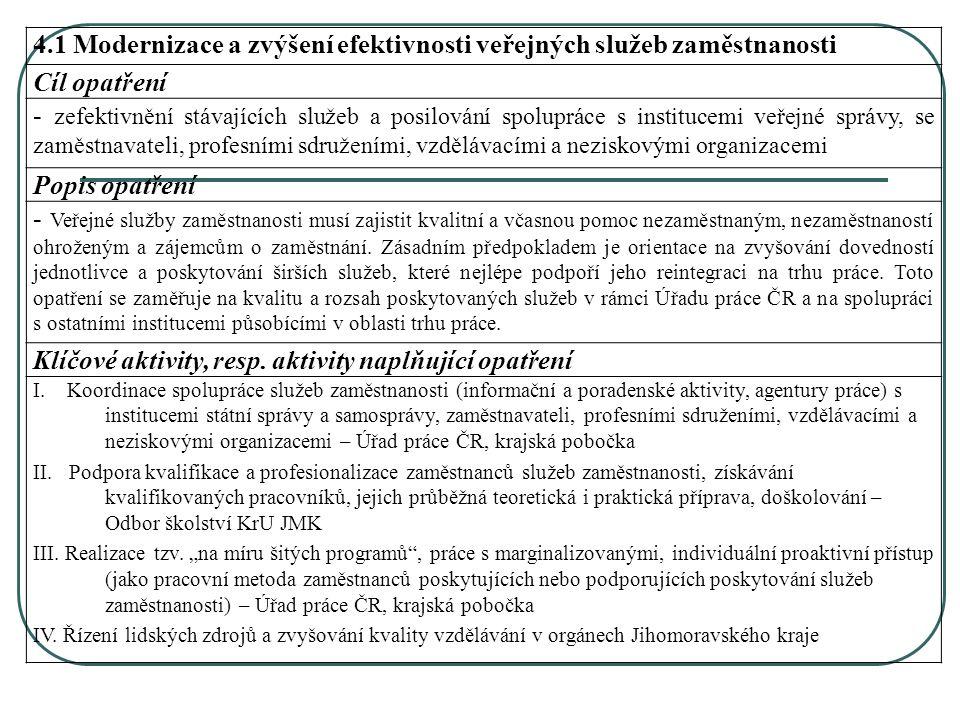4.1 Modernizace a zvýšení efektivnosti veřejných služeb zaměstnanosti Cíl opatření - zefektivnění stávajících služeb a posilování spolupráce s institucemi veřejné správy, se zaměstnavateli, profesními sdruženími, vzdělávacími a neziskovými organizacemi Popis opatření - Veřejné služby zaměstnanosti musí zajistit kvalitní a včasnou pomoc nezaměstnaným, nezaměstnaností ohroženým a zájemcům o zaměstnání.