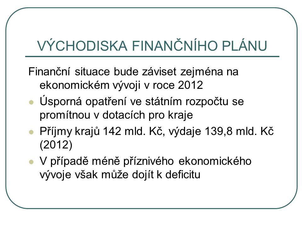 VÝCHODISKA FINANČNÍHO PLÁNU Finanční situace bude záviset zejména na ekonomickém vývoji v roce 2012 Úsporná opatření ve státním rozpočtu se promítnou v dotacích pro kraje Příjmy krajů 142 mld.
