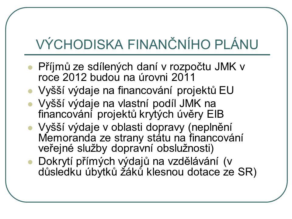 VÝCHODISKA FINANČNÍHO PLÁNU Příjmů ze sdílených daní v rozpočtu JMK v roce 2012 budou na úrovni 2011 Vyšší výdaje na financování projektů EU Vyšší výdaje na vlastní podíl JMK na financování projektů krytých úvěry EIB Vyšší výdaje v oblasti dopravy (neplnění Memoranda ze strany státu na financování veřejné služby dopravní obslužnosti) Dokrytí přímých výdajů na vzdělávání (v důsledku úbytků žáků klesnou dotace ze SR)