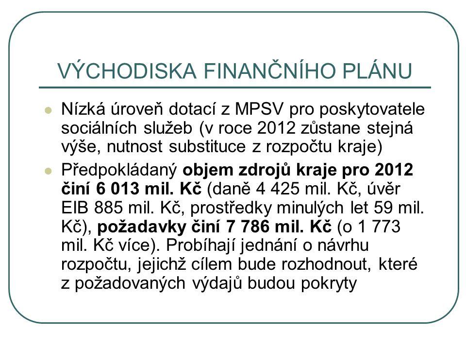 VÝCHODISKA FINANČNÍHO PLÁNU Nízká úroveň dotací z MPSV pro poskytovatele sociálních služeb (v roce 2012 zůstane stejná výše, nutnost substituce z rozpočtu kraje) Předpokládaný objem zdrojů kraje pro 2012 činí 6 013 mil.