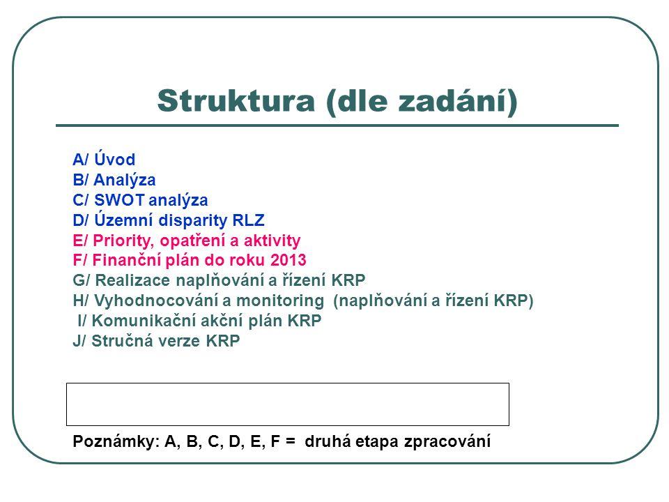 Struktura (dle zadání) A/ Úvod B/ Analýza C/ SWOT analýza D/ Územní disparity RLZ E/ Priority, opatření a aktivity F/ Finanční plán do roku 2013 G/ Re