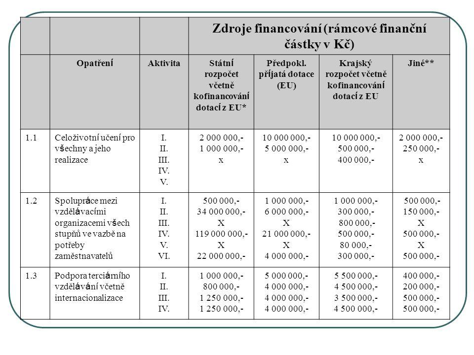 Zdroje financování (rámcové finanční částky v Kč) Opatřen í Aktivita Státn í rozpočet včetně kofinancován í dotac í z EU* Předpokl.