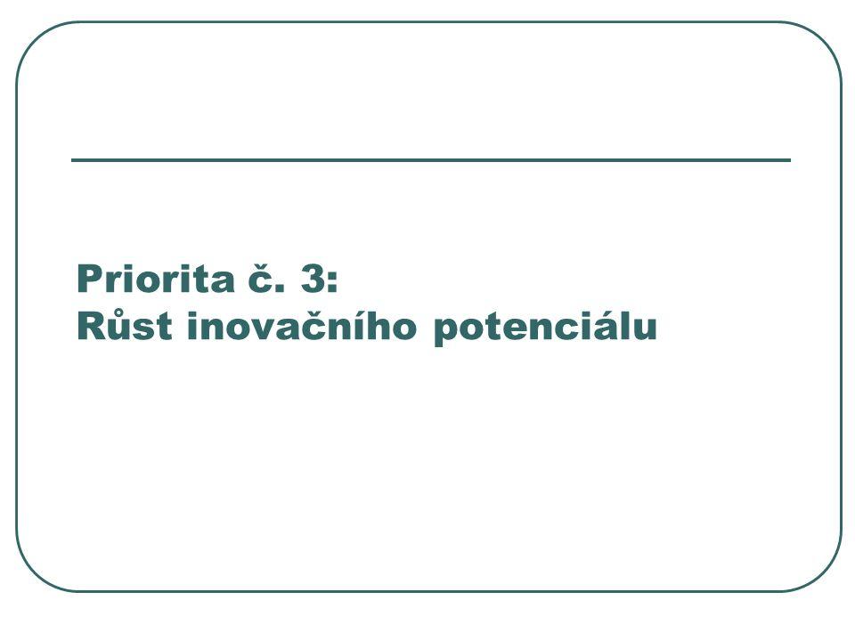 Priorita č. 3: Růst inovačního potenciálu