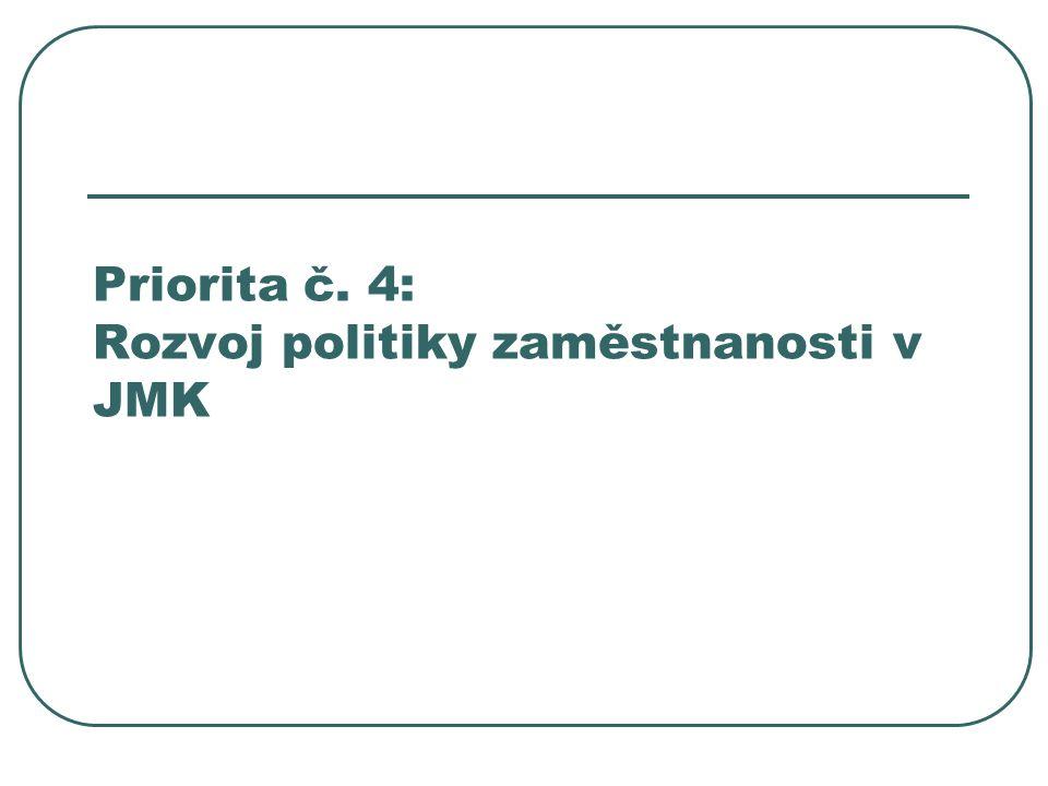 Priorita č. 4: Rozvoj politiky zaměstnanosti v JMK