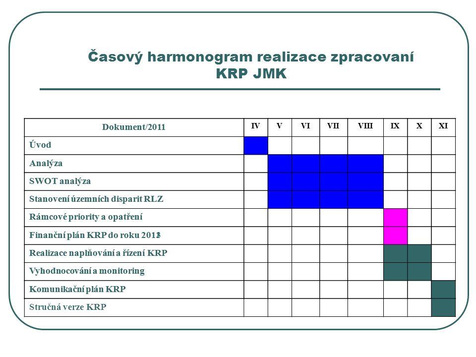 Časový harmonogram realizace zpracovaní KRP JMK Dokument/2011 IVVVIVIIVIIIIXXXI Úvod Analýza SWOT analýza Stanovení územních disparit RLZ Rámcové priority a opatření Finanční plán KRP do roku 2011 Realizace naplňování a řízení KRP Vyhodnocování a monitoring Komunikační plán KRP Dokument/2011 IVVVIVIIVIIIIXXXI Úvod Analýza SWOT analýza Stanovení územních disparit RLZ Rámcové priority a opatření Finanční plán KRP do roku 2013 Realizace naplňování a řízení KRP Vyhodnocování a monitoring Komunikační plán KRP Stručná verze KRP