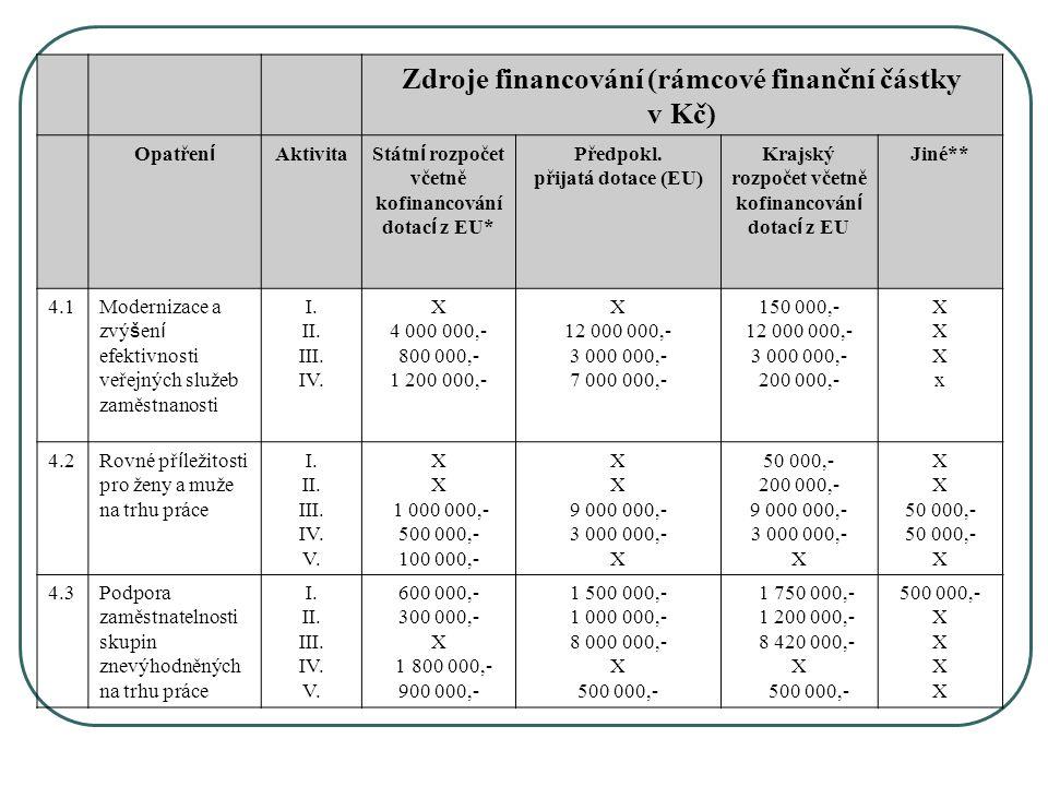 Zdroje financování (rámcové finanční částky v Kč) Opatřen í Aktivita Státn í rozpočet včetně kofinancování dotac í z EU* Předpokl.
