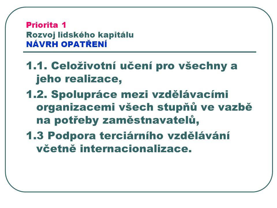 Priorita 1 Rozvoj lidského kapitálu NÁVRH OPATŘENÍ 1.1.
