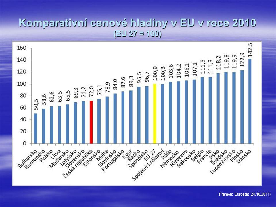 Komparativní cenové hladiny v EU v roce 2010 (EU 27 = 100) Pramen: Eurostat 24.10.2011)