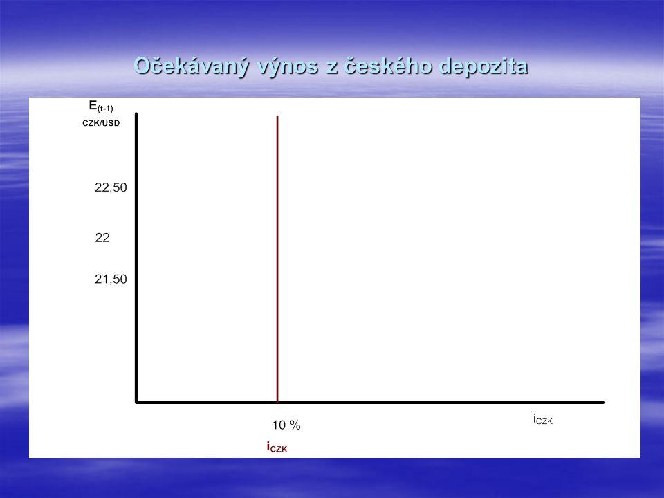 Očekávaný výnos z českého depozita