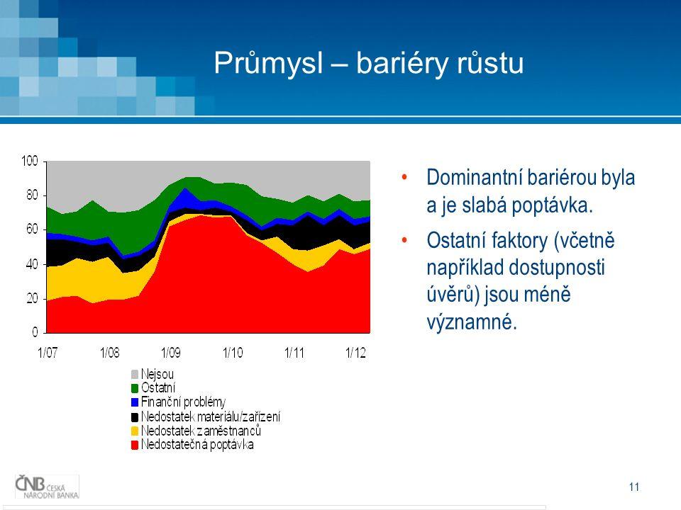 11 Průmysl – bariéry růstu Dominantní bariérou byla a je slabá poptávka.