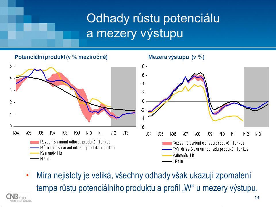 """14 Míra nejistoty je veliká, všechny odhady však ukazují zpomalení tempa růstu potenciálního produktu a profil """"W u mezery výstupu."""
