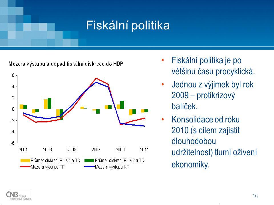 15 Fiskální politika je po většinu času procyklická.