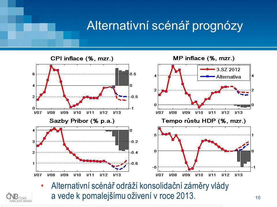 16 Alternativní scénář prognózy Alternativní scénář odráží konsolidační záměry vlády a vede k pomalejšímu oživení v roce 2013.