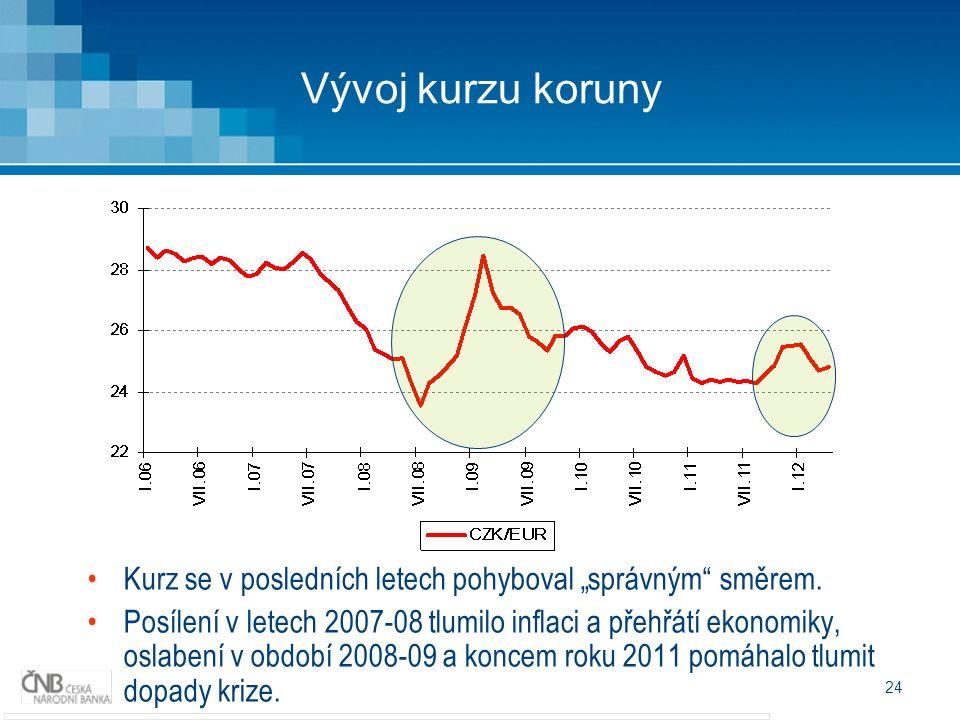 """24 Vývoj kurzu koruny Kurz se v posledních letech pohyboval """"správným směrem."""