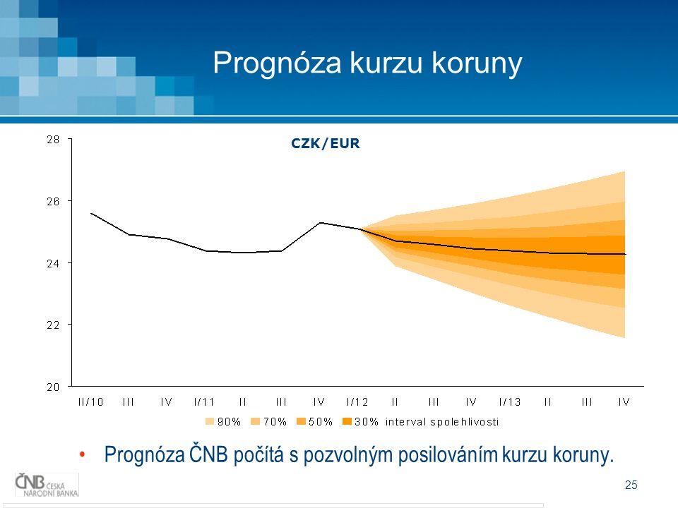 25 Prognóza kurzu koruny Prognóza ČNB počítá s pozvolným posilováním kurzu koruny. CZK/EUR
