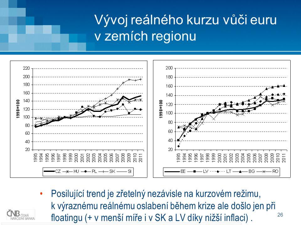 26 Vývoj reálného kurzu vůči euru v zemích regionu Posilující trend je zřetelný nezávisle na kurzovém režimu, k výraznému reálnému oslabení během krize ale došlo jen při floatingu (+ v menší míře i v SK a LV díky nižší inflaci).