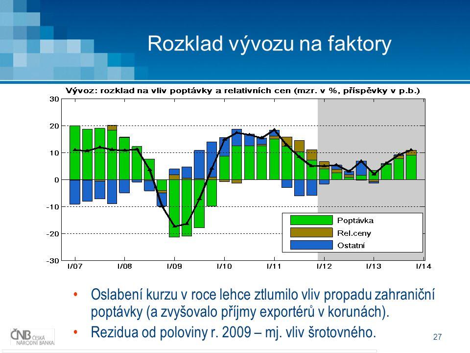 27 Rozklad vývozu na faktory Oslabení kurzu v roce lehce ztlumilo vliv propadu zahraniční poptávky (a zvyšovalo příjmy exportérů v korunách).
