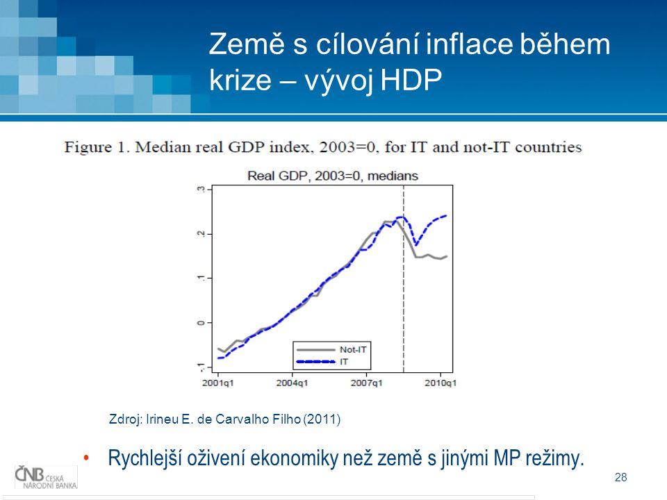 28 Země s cílování inflace během krize – vývoj HDP Zdroj: Irineu E.