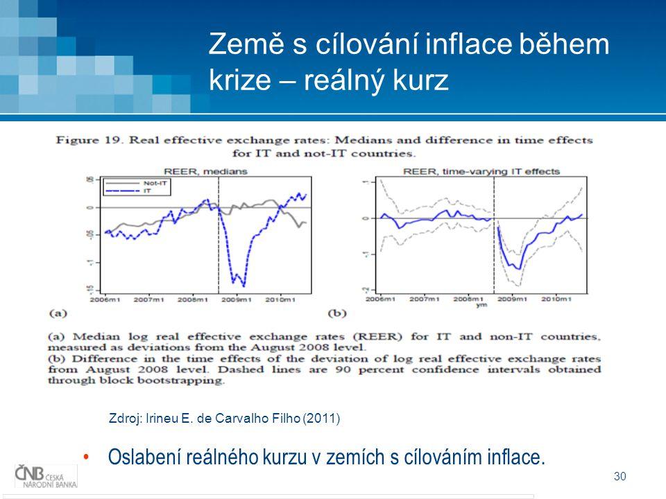 30 Země s cílování inflace během krize – reálný kurz Zdroj: Irineu E.