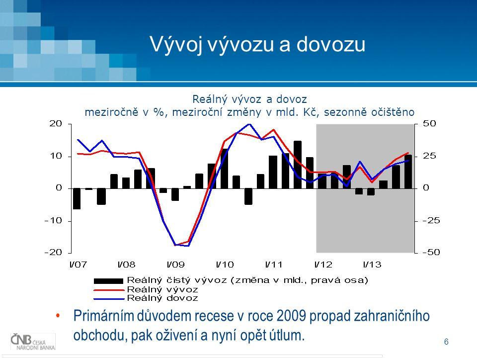 6 Vývoj vývozu a dovozu Primárním důvodem recese v roce 2009 propad zahraničního obchodu, pak oživení a nyní opět útlum.