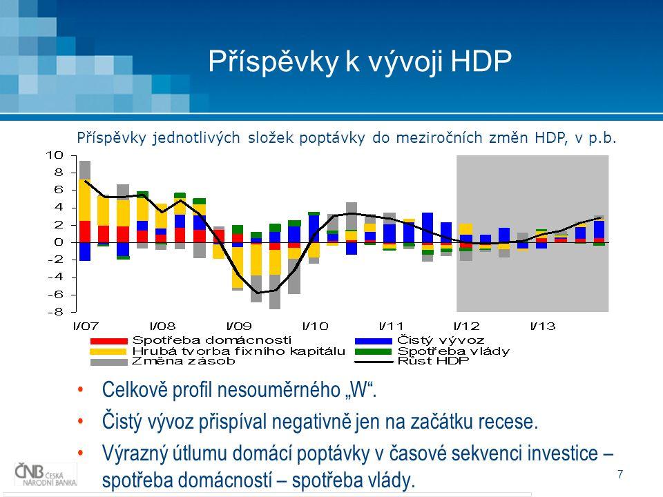 """7 Příspěvky k vývoji HDP Celkově profil nesouměrného """"W ."""
