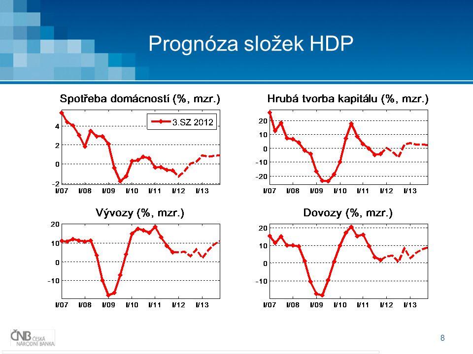 8 Prognóza složek HDP