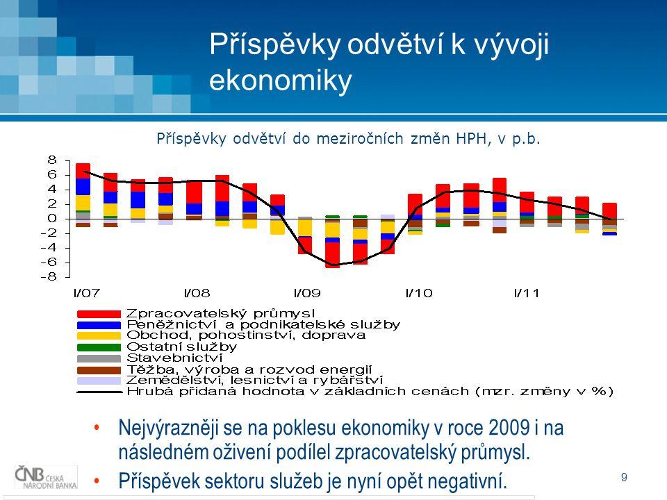 9 Příspěvky odvětví k vývoji ekonomiky Nejvýrazněji se na poklesu ekonomiky v roce 2009 i na následném oživení podílel zpracovatelský průmysl.