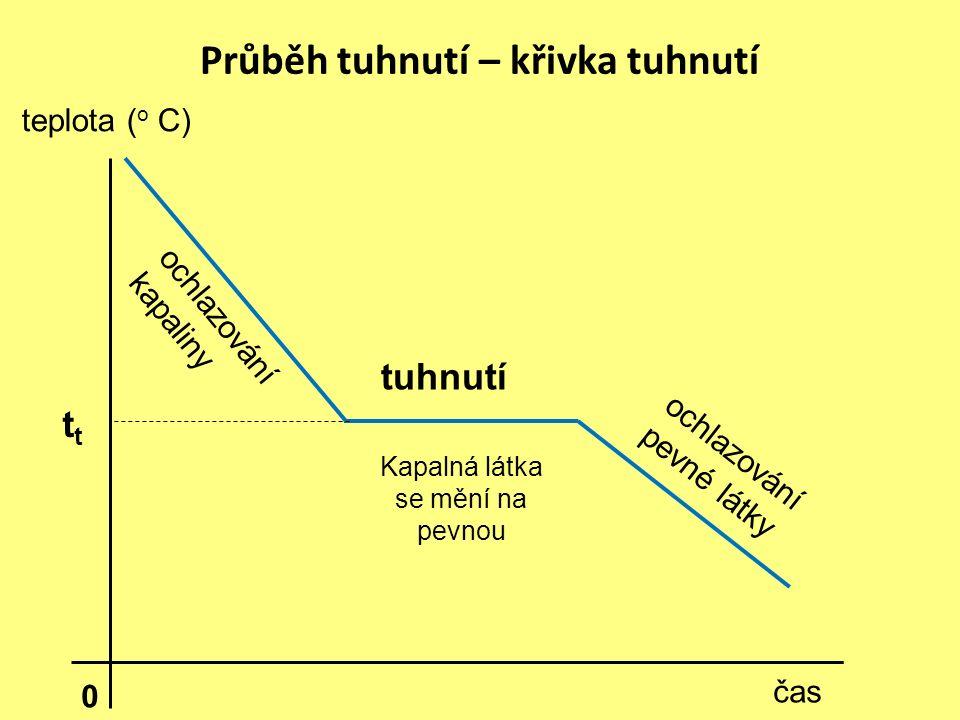 Průběh tuhnutí – křivka tuhnutí tuhnutí ochlazování kapaliny čas teplota ( o C) ochlazování pevné látky 0 Kapalná látka se mění na pevnou t