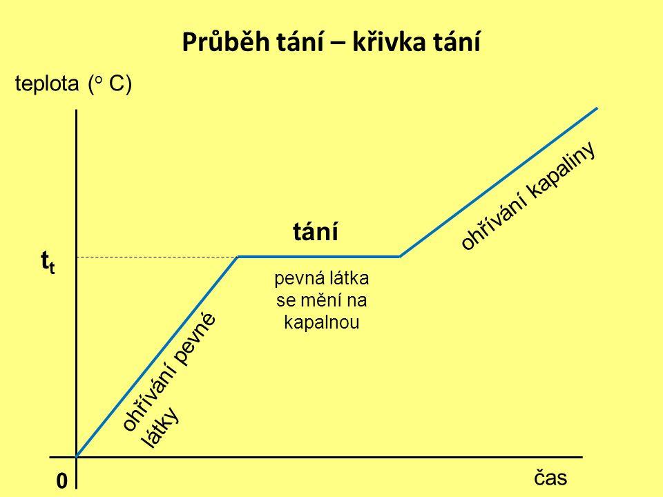 Průběh tání – křivka tání tání ohřívání pevné látky čas teplota ( o C) ohřívání kapaliny 0 pevná látka se mění na kapalnou t