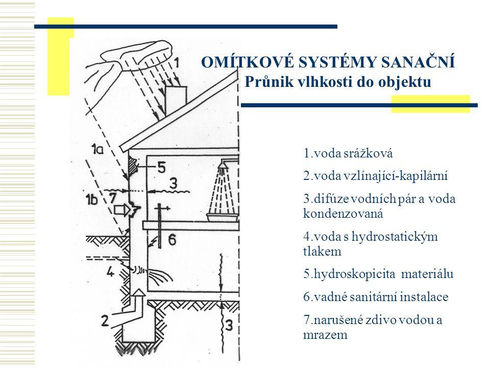 1.voda srážková 2.voda vzlínající-kapilární 3.difúze vodních pár a voda kondenzovaná 4.voda s hydrostatickým tlakem 5.hydroskopicita materiálu 6.vadné sanitární instalace 7.narušené zdivo vodou a mrazem OMÍTKOVÉ SYSTÉMY SANAČNÍ Průnik vlhkosti do objektu