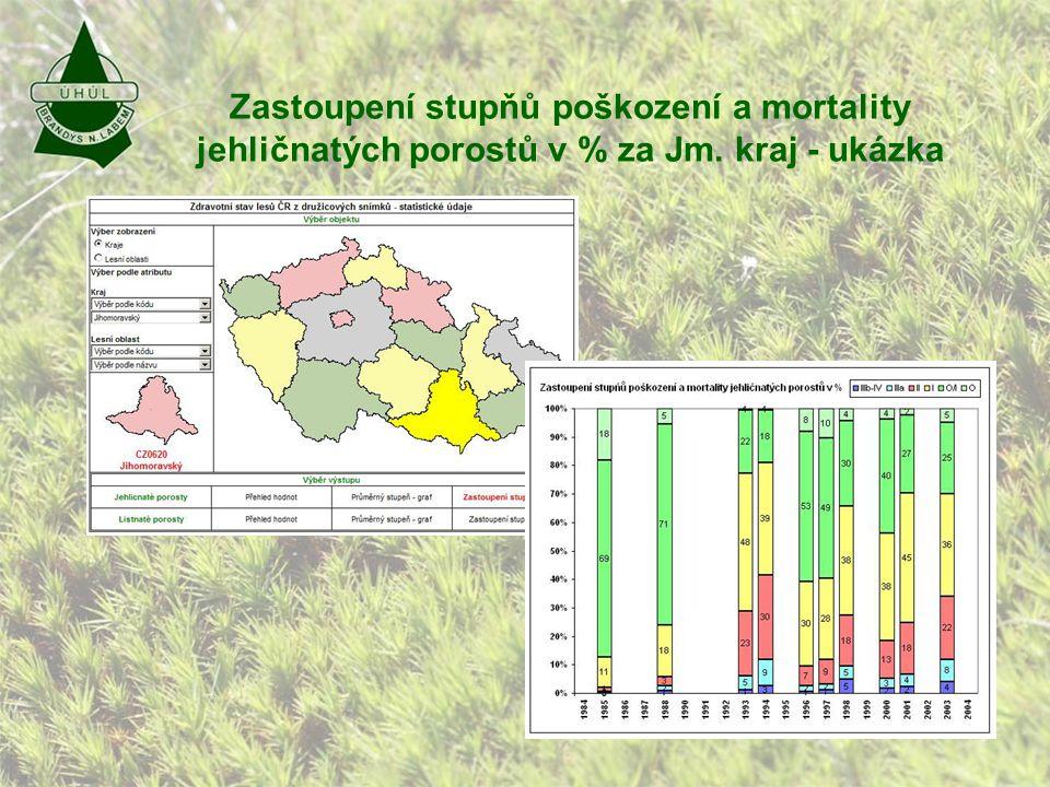 Zastoupení stupňů poškození a mortality jehličnatých porostů v % za Jm. kraj - ukázka