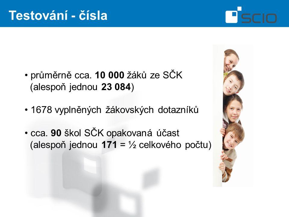 Testování - čísla průměrně cca.