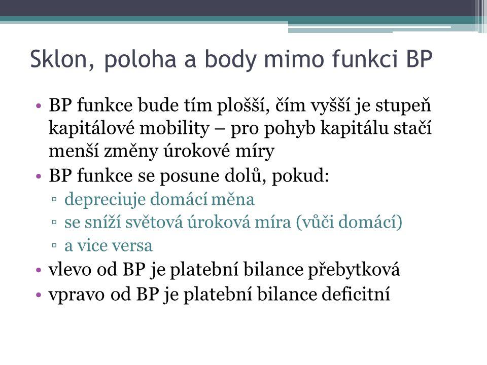 Sklon, poloha a body mimo funkci BP BP funkce bude tím plošší, čím vyšší je stupeň kapitálové mobility – pro pohyb kapitálu stačí menší změny úrokové