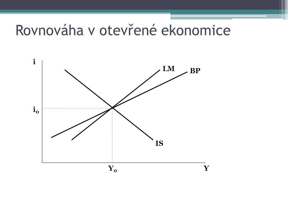 Rovnováha v otevřené ekonomice i 0 i Y0Y0 Y LM IS BP