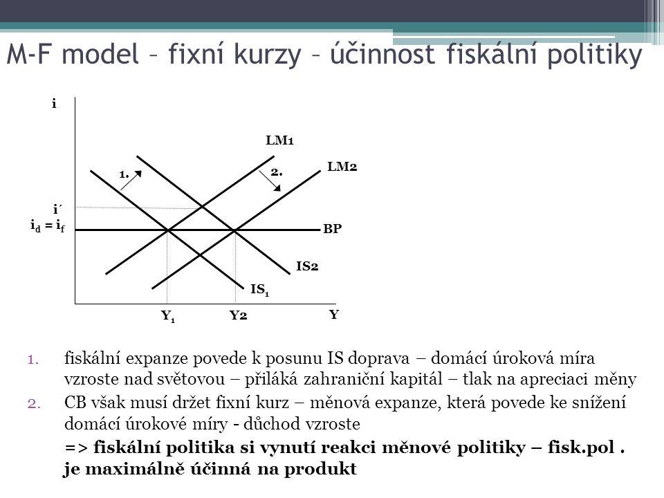 M-F model – fixní kurzy – účinnost fiskální politiky 1.fiskální expanze povede k posunu IS doprava – domácí úroková míra vzroste nad světovou – přiláká zahraniční kapitál – tlak na apreciaci měny 2.CB však musí držet fixní kurz – měnová expanze, která povede ke snížení domácí úrokové míry - důchod vzroste => fiskální politika si vynutí reakci měnové politiky – fisk.pol.