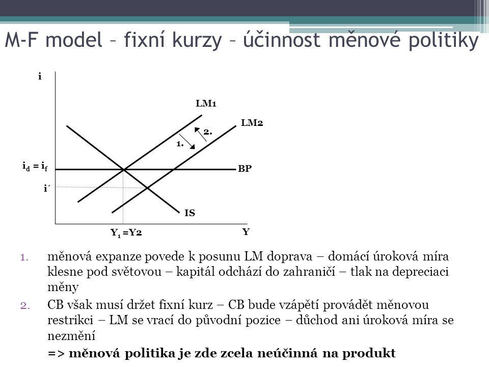 M-F model – fixní kurzy – účinnost měnové politiky 1.měnová expanze povede k posunu LM doprava – domácí úroková míra klesne pod světovou – kapitál odc