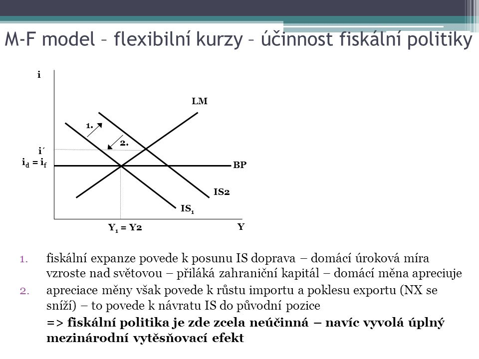 M-F model – flexibilní kurzy – účinnost fiskální politiky 1.fiskální expanze povede k posunu IS doprava – domácí úroková míra vzroste nad světovou – přiláká zahraniční kapitál – domácí měna apreciuje 2.apreciace měny však povede k růstu importu a poklesu exportu (NX se sníží) – to povede k návratu IS do původní pozice => fiskální politika je zde zcela neúčinná – navíc vyvolá úplný mezinárodní vytěsňovací efekt Y Y 1 = Y2 IS 1 IS2 LM i BP i´ i d = i f 1.