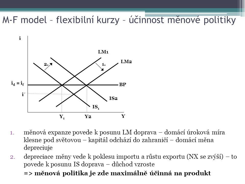 M-F model – flexibilní kurzy – účinnost měnové politiky 1.měnová expanze povede k posunu LM doprava – domácí úroková míra klesne pod světovou – kapitá