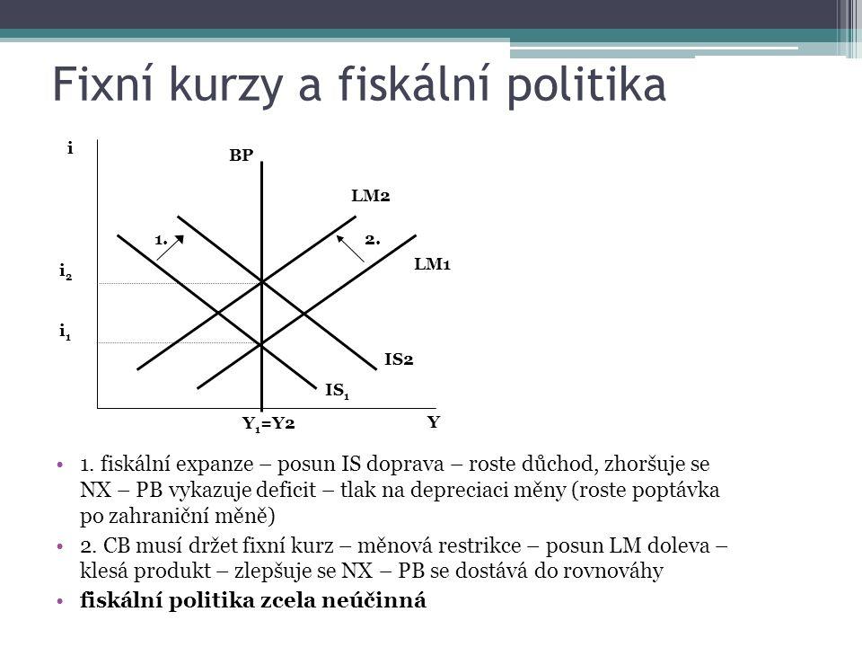 Fixní kurzy a fiskální politika 1. fiskální expanze – posun IS doprava – roste důchod, zhoršuje se NX – PB vykazuje deficit – tlak na depreciaci měny