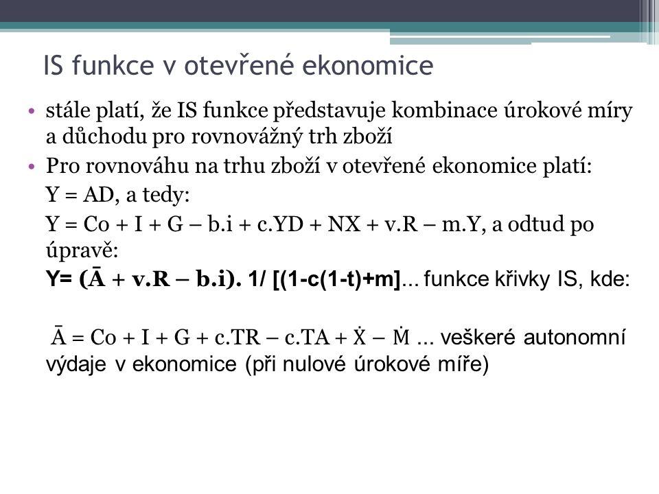 stále platí, že IS funkce představuje kombinace úrokové míry a důchodu pro rovnovážný trh zboží Pro rovnováhu na trhu zboží v otevřené ekonomice platí: Y = AD, a tedy: Y = Co + I + G – b.i + c.YD + NX + v.R – m.Y, a odtud po úpravě: Y= (Ā + v.R – b.i).