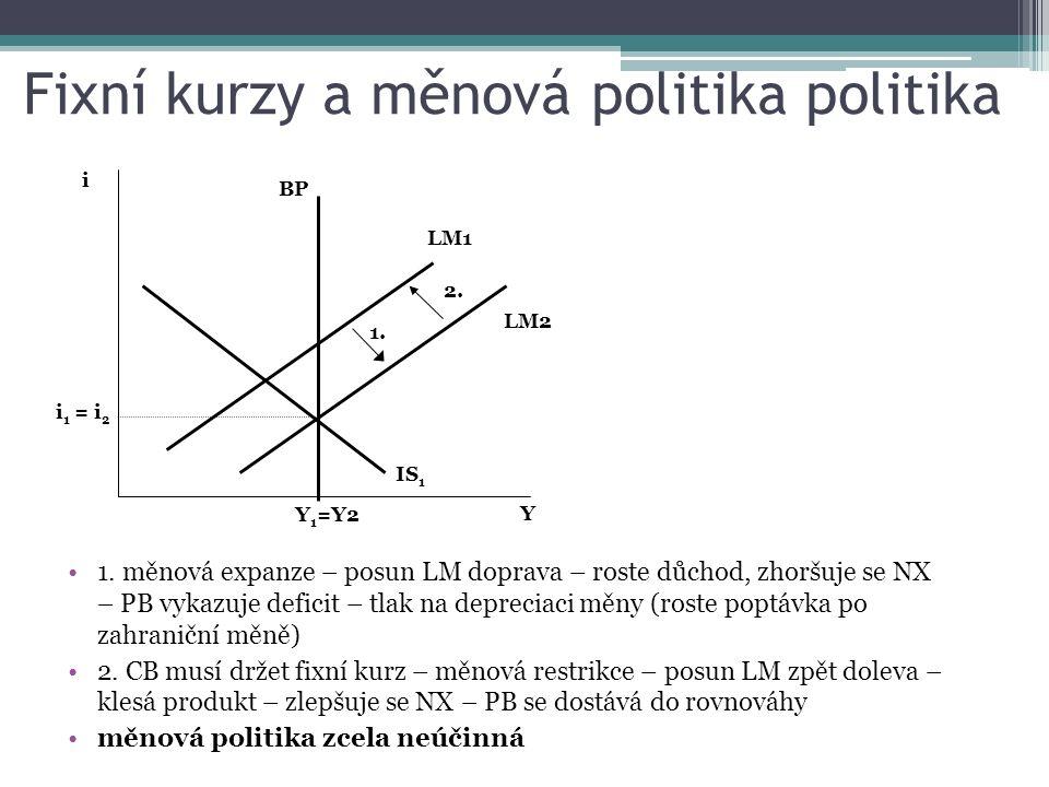 Fixní kurzy a měnová politika politika 1. měnová expanze – posun LM doprava – roste důchod, zhoršuje se NX – PB vykazuje deficit – tlak na depreciaci