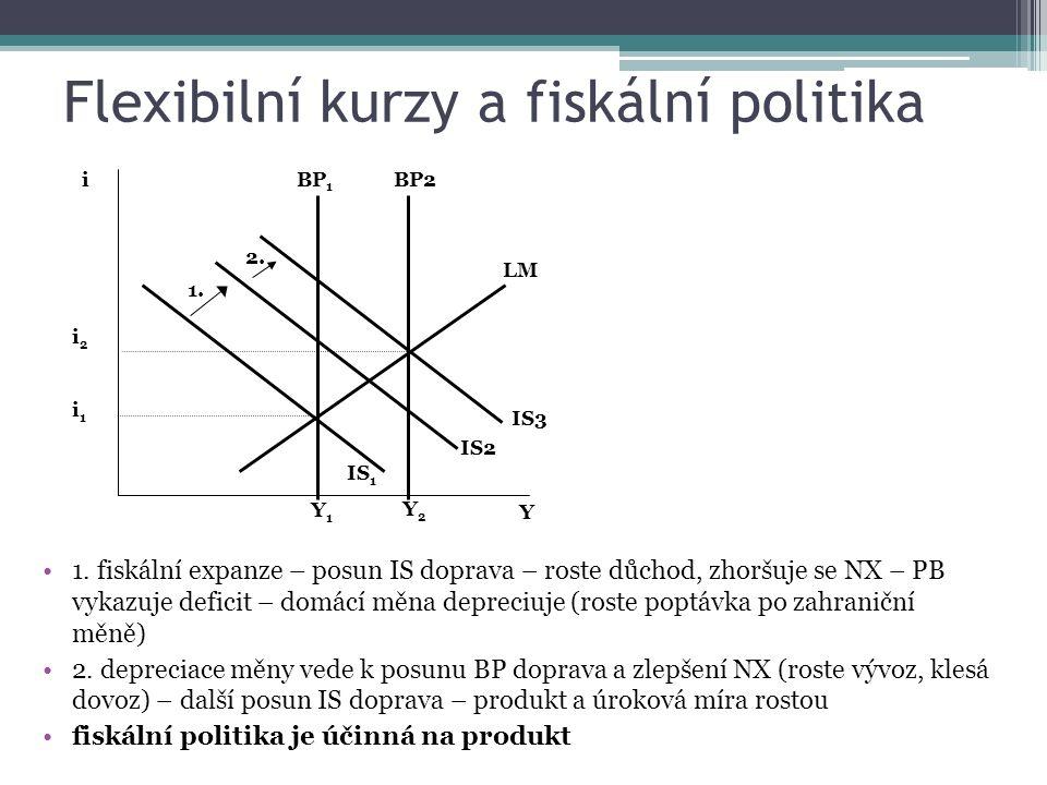 Flexibilní kurzy a fiskální politika 1. fiskální expanze – posun IS doprava – roste důchod, zhoršuje se NX – PB vykazuje deficit – domácí měna depreci