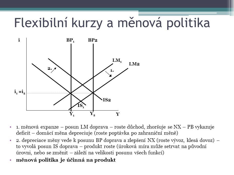 Flexibilní kurzy a měnová politika 1. měnová expanze – posun LM doprava – roste důchod, zhoršuje se NX – PB vykazuje deficit – domácí měna depreciuje