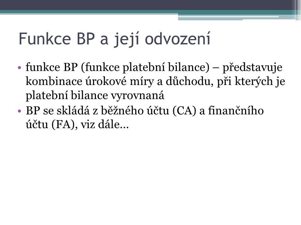 Funkce BP a její odvození funkce BP (funkce platební bilance) – představuje kombinace úrokové míry a důchodu, při kterých je platební bilance vyrovnaná BP se skládá z běžného účtu (CA) a finančního účtu (FA), viz dále...