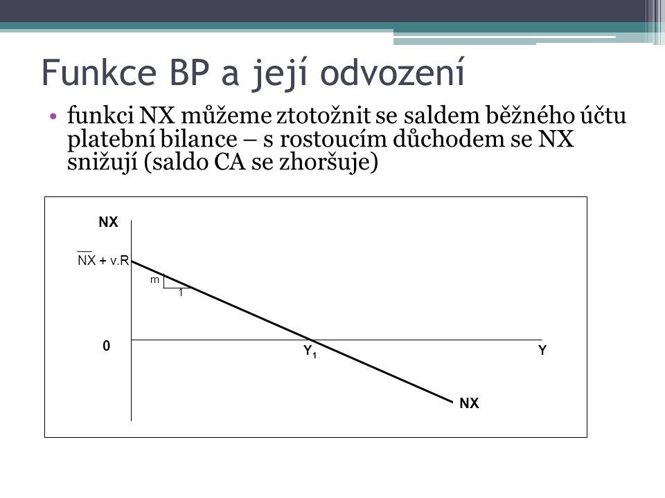 M-F model – flexibilní kurzy – účinnost měnové politiky 1.měnová expanze povede k posunu LM doprava – domácí úroková míra klesne pod světovou – kapitál odchází do zahraničí – domácí měna depreciuje 2.depreciace měny vede k poklesu importu a růstu exportu (NX se zvýší) – to povede k posunu IS doprava – důchod vzroste => měnová politika je zde maximálně účinná na produkt Y Y1Y1 Y2 IS 1 IS2 LM1 LM2 i BP i d = i f i´ 1.2.