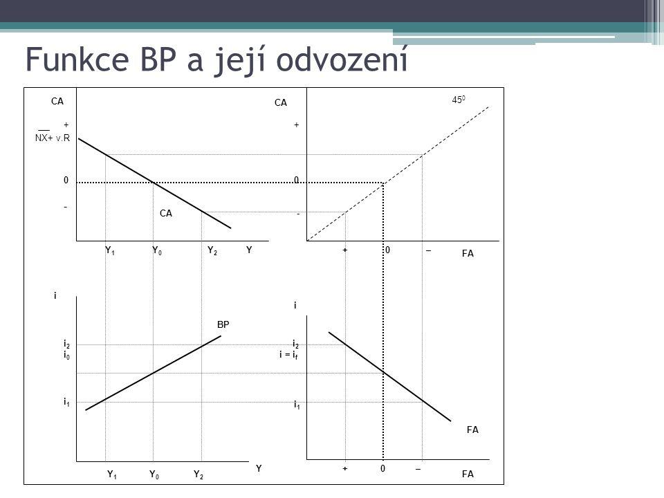 Depreciace kurzu a vliv na BP funkci Y 1 Y 0 CA YY2Y2 + 0 - + 0 – Y 1 Y 0 BP Y Y2Y2 i +0 – i FA i1i1 i 2 i = i f i1i1 i2i0i2i0 +0- +0- NX+ v.R 45 0 FA